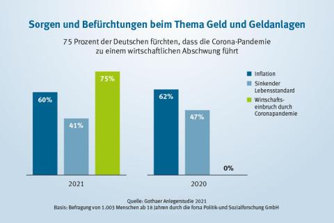 Gothaer Anlegerstudie 2021: 75 Prozent der Deutschen fürchten wirtschaftlichen Abschwung durch Corona
