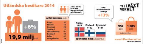 Gränsundersökning 2014: Fler utländska besökare, gränshandel växer