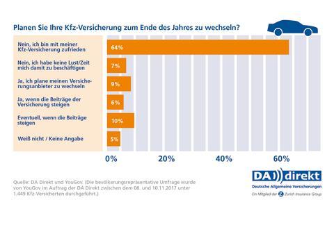 DA Direkt Umfrage: Kfz-Versicherungswechsel planen