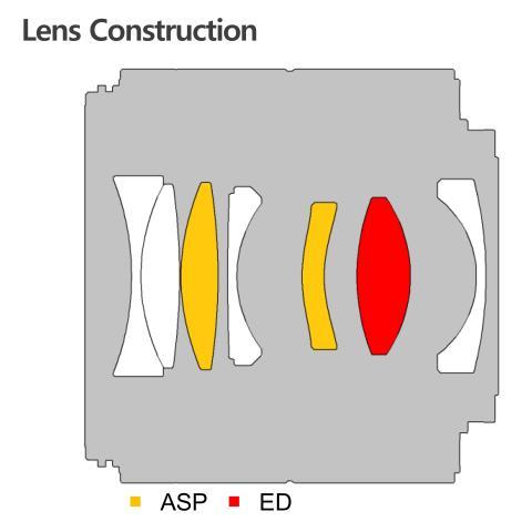 Samyang AF 45 1.8 FE 09 optischer Aufbau 22803_7
