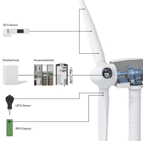Modular rotor blade monitoring
