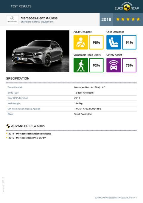 Mercedes-Benz A-Class - datasheet October 2018