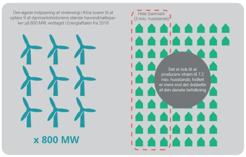 Fleksible kulkraftværker styrker grøn omstilling i Kina