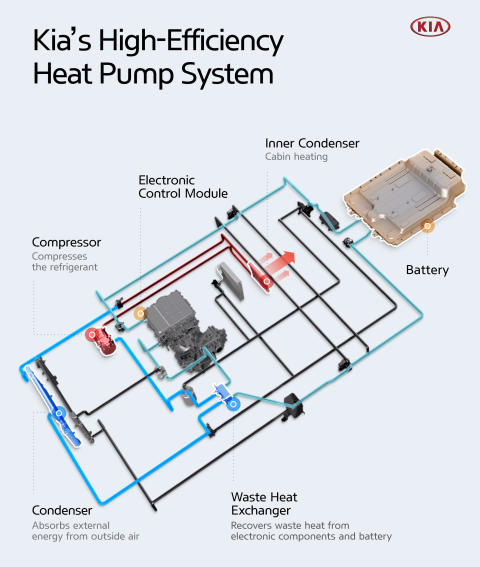 Kia_Heat pump_Infographic 10
