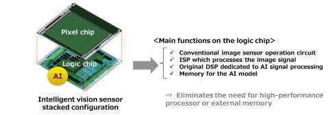 Sony_Intelligent Vision Sensor_exploded_functions