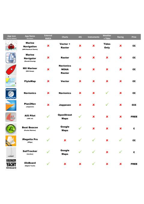 Best Marine Apps for Android Devices