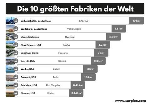 Die 10 größten Fabriken der Welt