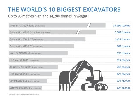 Infografik Biggest Excavators