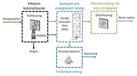 Pilotanläggning på Sjölunda med ny reningsteknik