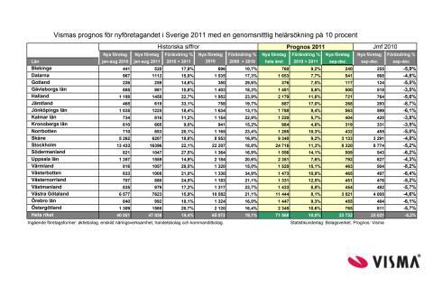 Vismas höstprognos för nyföretagandet 2011