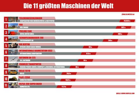 Die 11 größten Maschinen der Welt