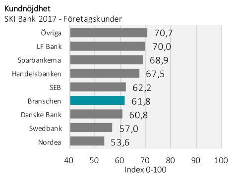 SKI Bank företagskunder 2017