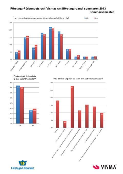 Statistik om semestrar 2013