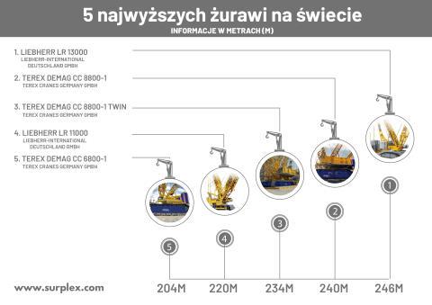5 najwyższych żurawi na świecie