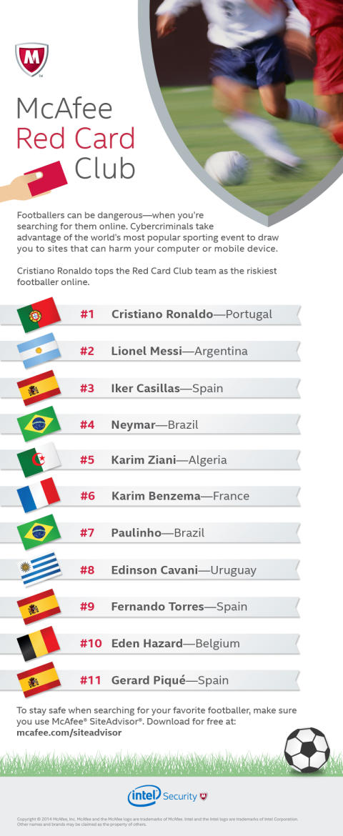 "Ronaldo Tops Mcafee ""Red Card Club"" For Riskiest Online Searches For Footballers"