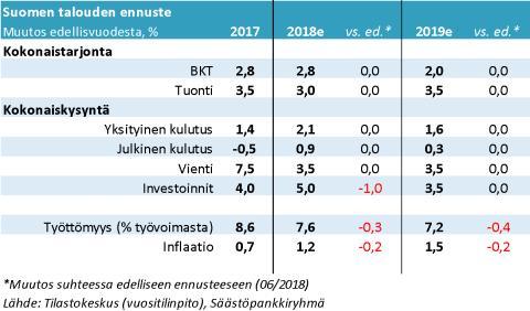 Talouden tunnelma positiivinen, mutta aiempaa varautuneempi