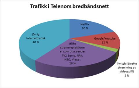 Bredbåndsbarometeret: Videostrømming løfter bredbåndstrafikken