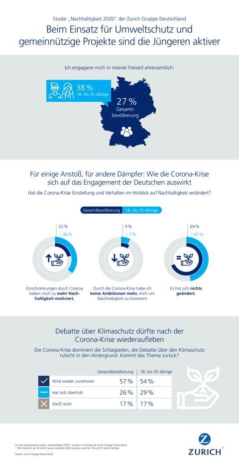 Infografik: Corona-Krise - Für einige Anstoß, für andere Dämpfer
