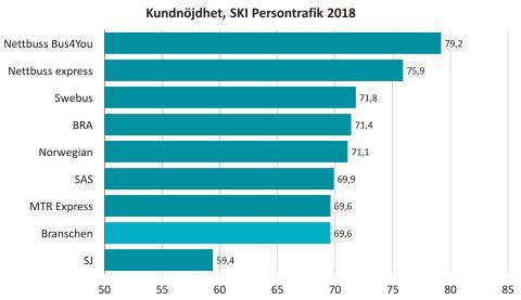 SKI kundnöjdhet persontrafik 2018