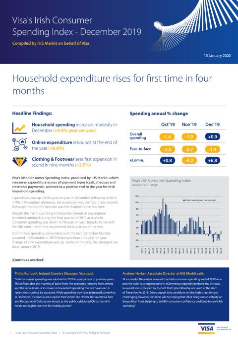 Irish consumer spending muted in December with +0.9% year-on-year increase