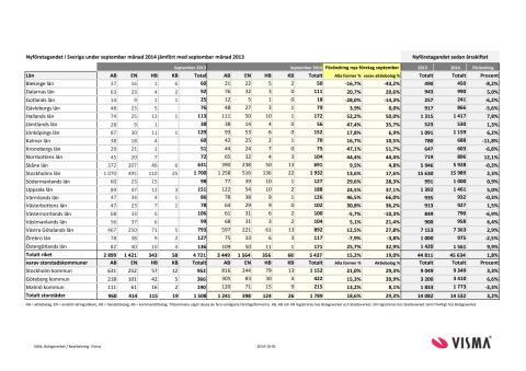 Vismas rapport för nyföretagandet (september 2014)