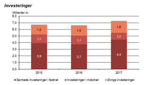 Teleinvesteringer oplever største stigning i 10 år