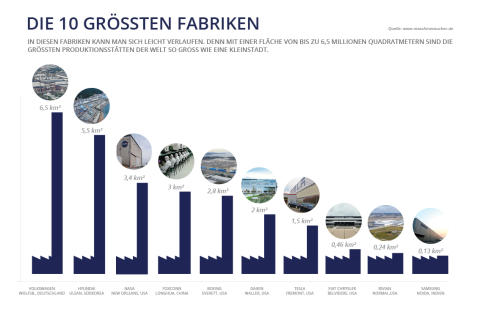 Infografik - Die 10 größten Fabriken der Welt