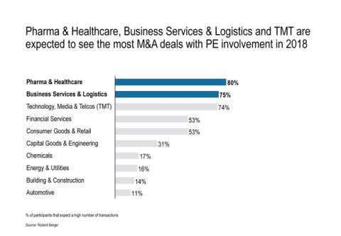 Pharma & Healthcare, Business Services & Logistics and TMT