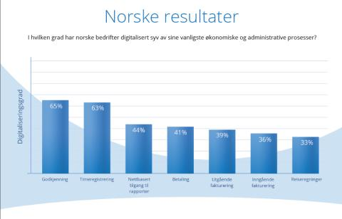 Norske resultater, digital index