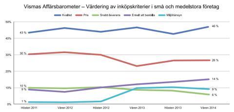 Vismas Affärsbarometer våren 2014 - inköpskriterier
