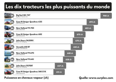 Les dix tracteurs les plus puissants du monde
