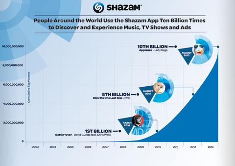 Shazam Achieves Major Milestone – People Around the World Have Used the App TEN BILLION TIMES to Discover and Experience Music, TV Shows and Ads