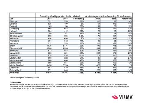 Betalningsförelägganden första halvåret 2014
