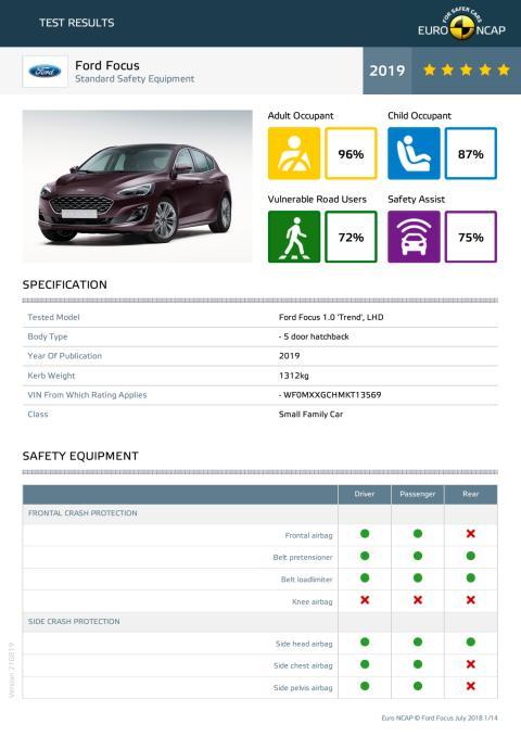 Ford Focus Euro NCAP datasheet September 2019