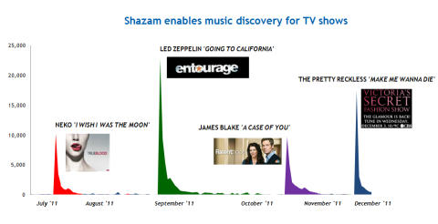 Shazam Reviews 2011 and Predicts 2012 Artists to Watch