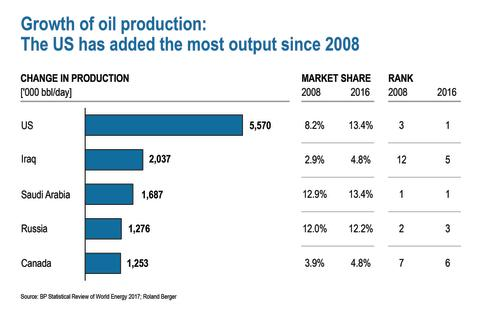 Grwoth of oil production