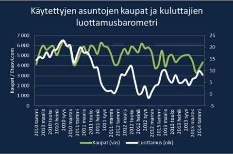 Sp-Kodin asuntomarkkinakatsaus: Sote-uudistus voi kärjistää asuntomarkkinoiden kahtiajakoa