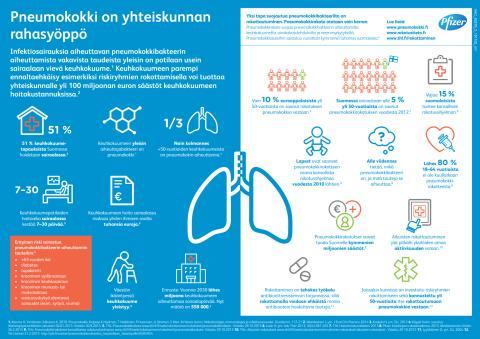 Pneumokokki, keuhkokuume, infograafit