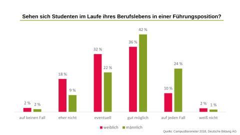 Campus-Fakt der Woche: Studentinnen sehen sich seltener in einer Führungsposition