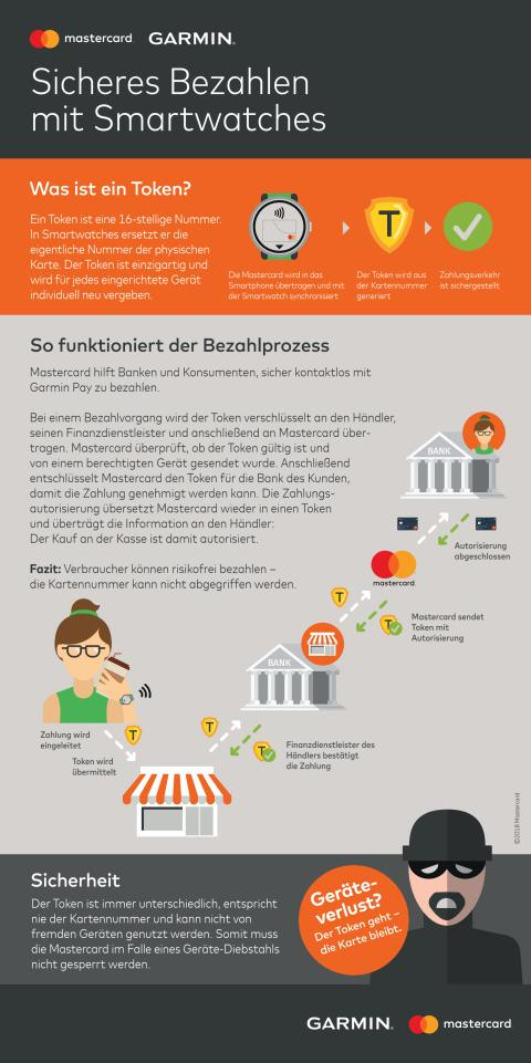 Garmin Pay Infografik Tokenisierung