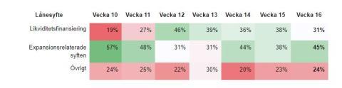 Ny statistik vecka 16: Andelen likviditetslån sjunker efter 5 veckor på rekordhöga nivåer