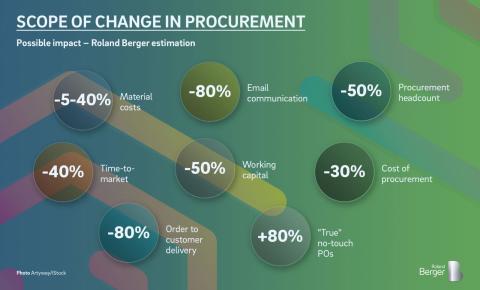 Scope of change in procurement
