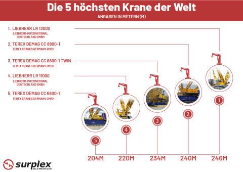 Die 5 höchsten Krane der Welt