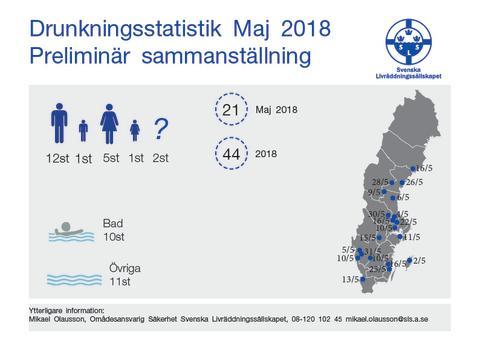Svenska Livräddningssällskapets preliminära sammanställning av omkomna i drunkningsolyckor under maj 2018