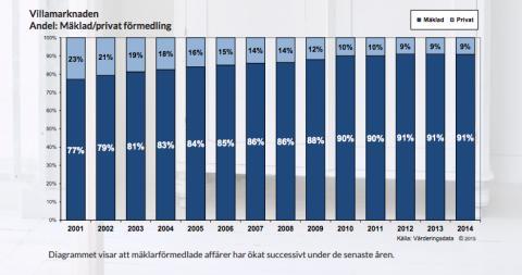 Villamarknaden Andel: Mäklad/privat förmedling