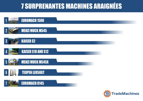 7 Surprenantes machines araignées