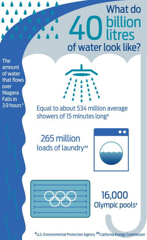 Ford har senket vannforbruket med 62% siden 2000.