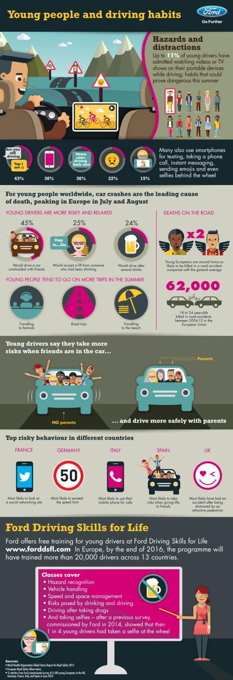 Unge mennesker og deres kørevaner