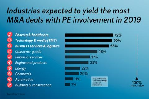 Industries expected to yield the most M&A deals with PE involvement in 2019