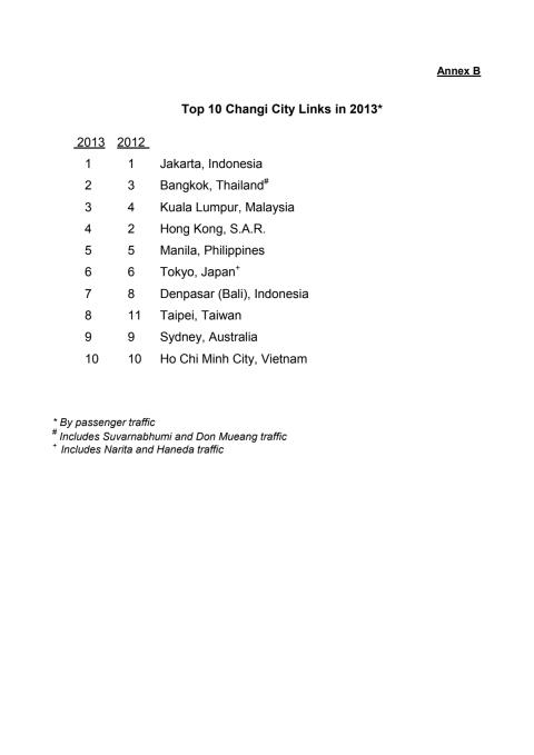 Annex B - Top 10 Changi City Links in 2013